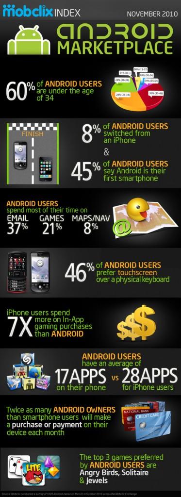 Infográfia Android